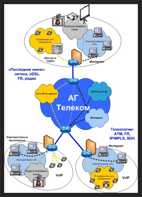Корпоративная сеть (схема)